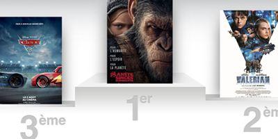 Box-office France : La Planète des singes en tête pour la troisième semaine consécutive