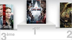Box-ofice US : Captain America Civil War confirme en costaud !