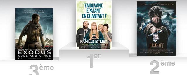 Box office france la famille b lier s duit en masse actus cin allocin - Allocine box office france ...