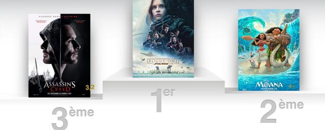 Box office france d j 3 millions d 39 entr es pour rogue one allocin - Allocine box office france ...