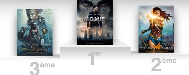 Box office france tom cruise et la momie en t te allocin - Allocine box office france ...