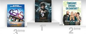Box-office France: Le Hobbit passe les 3 millions de spectateurs !