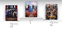 Box-office France : La Reine des neiges 2 trône toujours en tête à 4,5 millions d'entrées